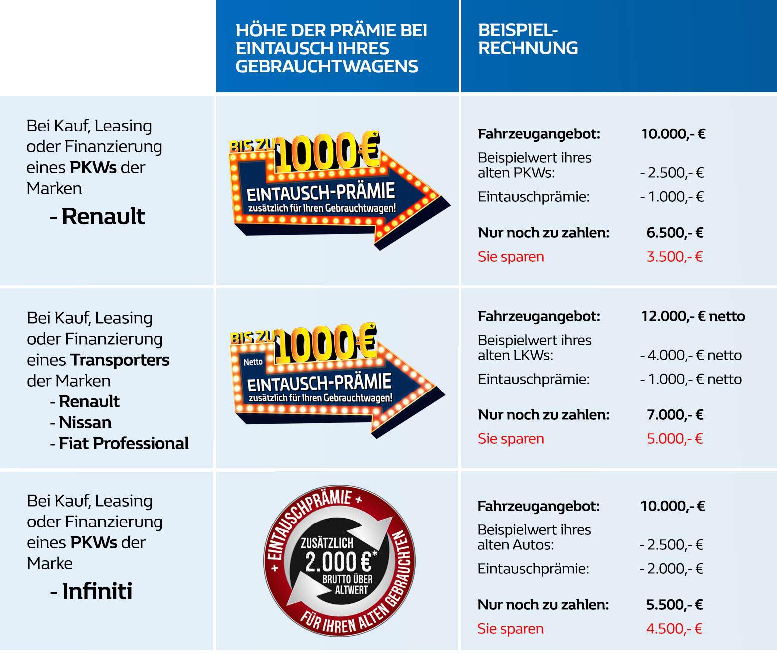 Eintauschprämie 1.000 Euro im Autozentrum P&A-Preckel