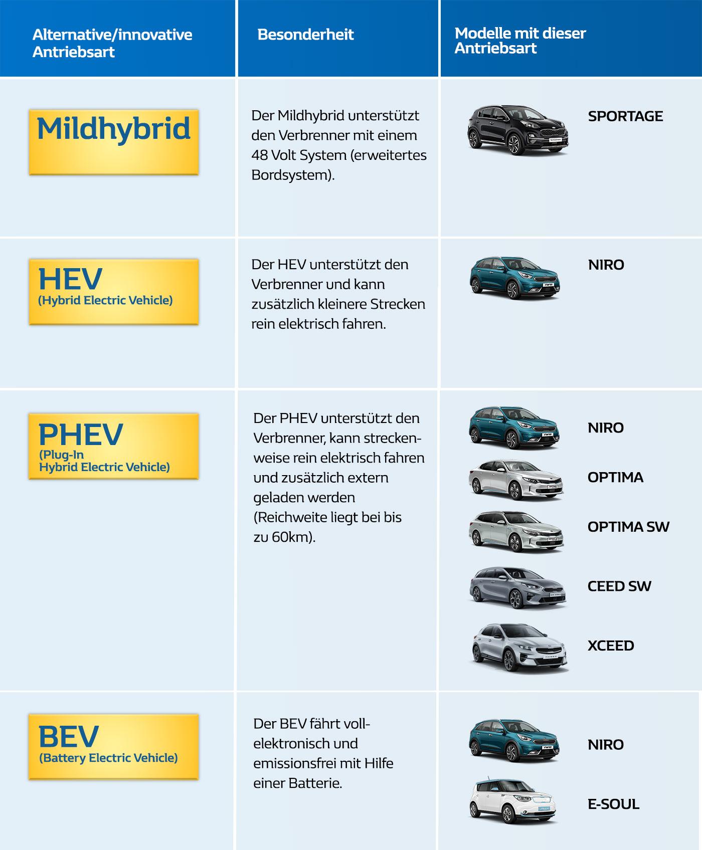Übersicht über Kia Elektrofahrzeuge