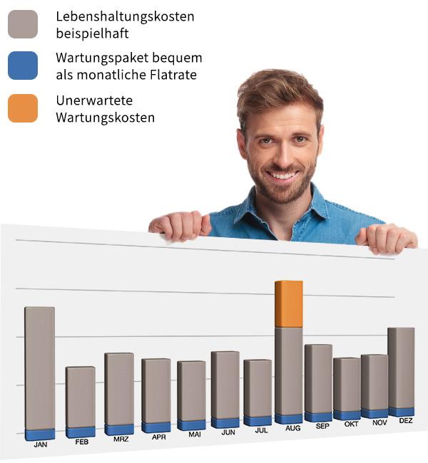 Lebenshaltungskosten und WartungsFlatrate